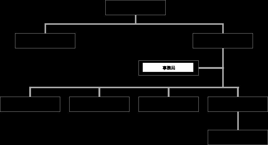 奈良のうまいもの会 組織図